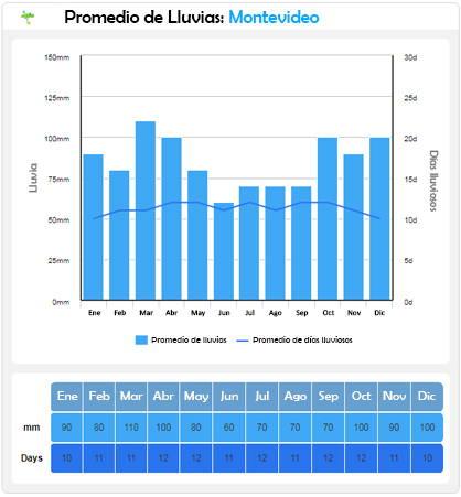 lluvias promedio por mes en montevideo