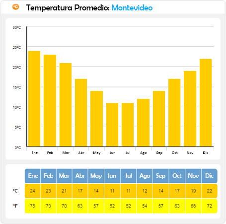 temperatura en montevideo