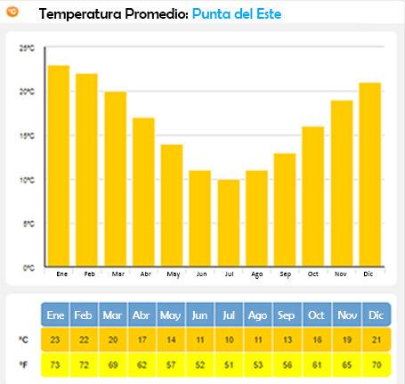 promedio de temperatura en punta del este